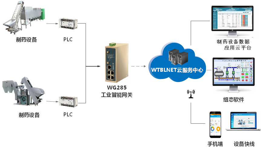 PLC物联网为制药设备远程运维管理带来新发展