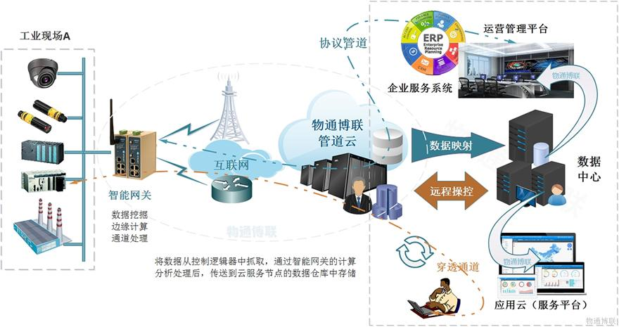 穿透云在PLC远程监控系统中的应用