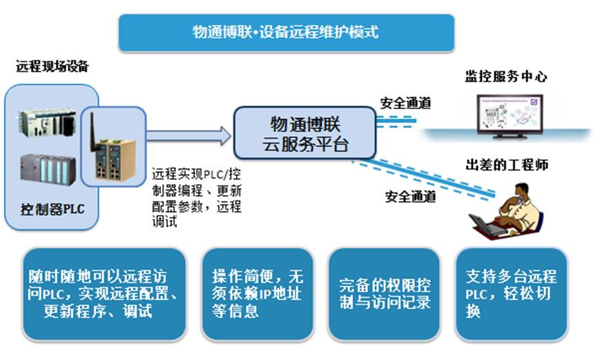 PLC远程数据传输远程上下载