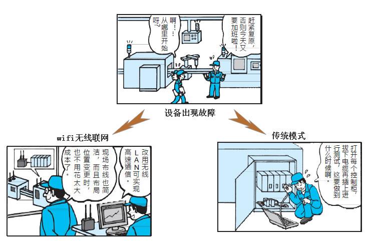 工业wifi助力数字化智能工厂