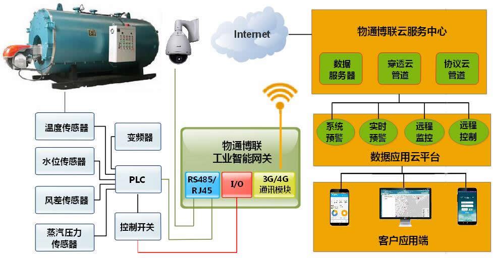 工业锅炉远程监控远程维护的物联网解决方案