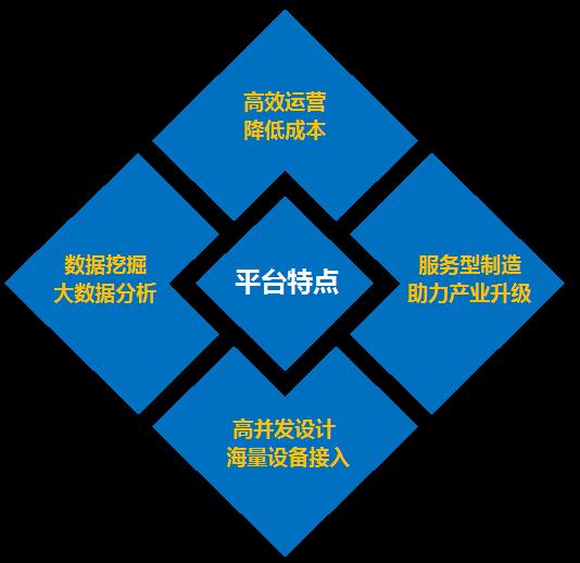 包装机械预诊断运维物联网平台