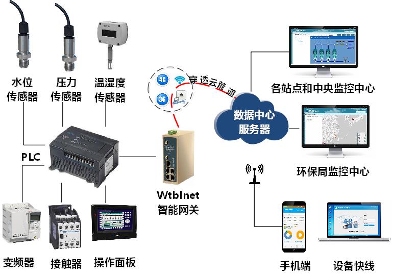 PLC物联网在钢铁废水处理系统中的应用
