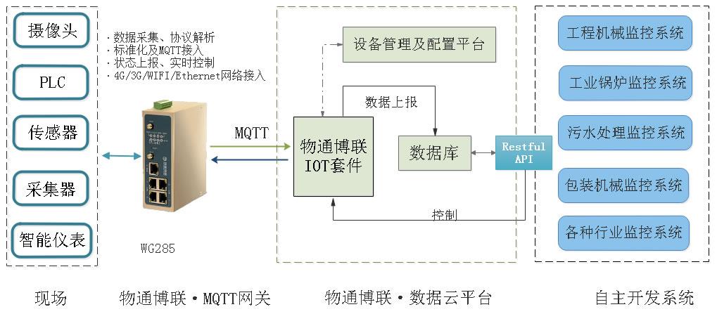 网关接入方式2