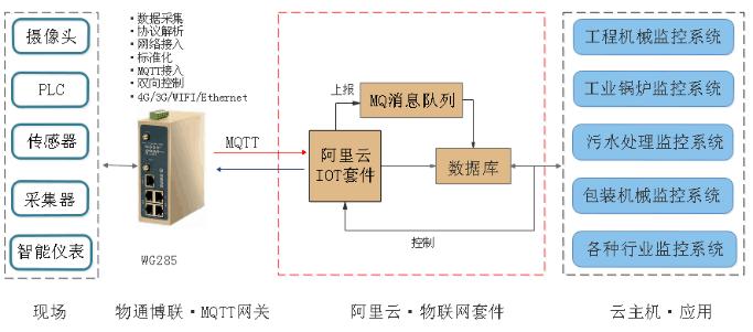 网关接入方式3