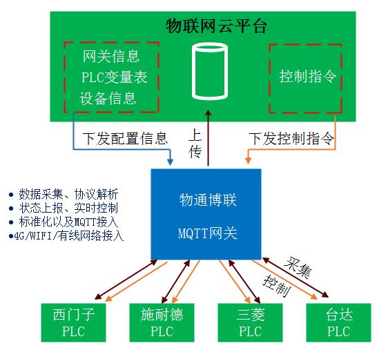 MQTT网关采集PLC数据配置流程