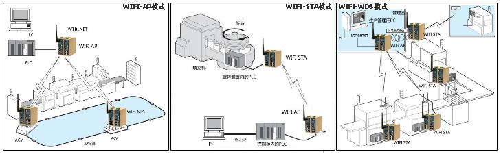 物通博联·工业wifi组网
